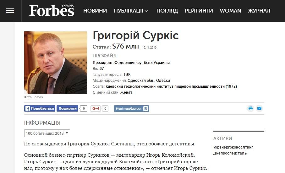 Дані: forbes.net.ua