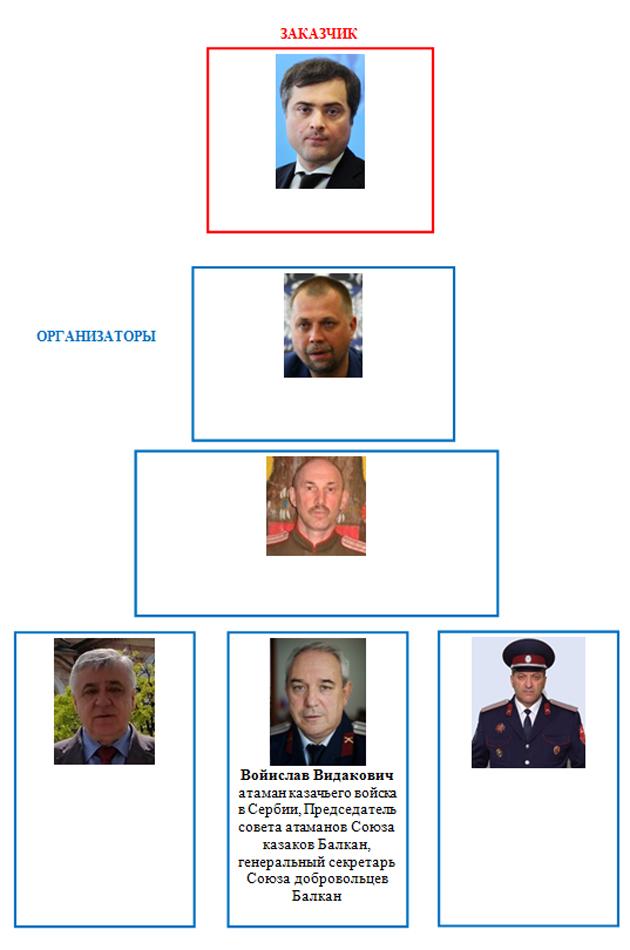 Список лиц, причастных к госперевороту в Черногории