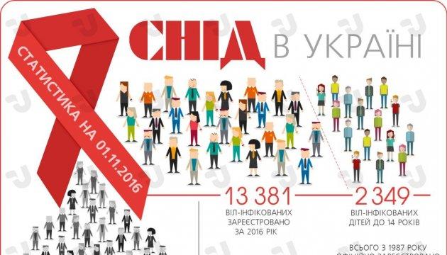 СНІД в Україні. Інфографіка