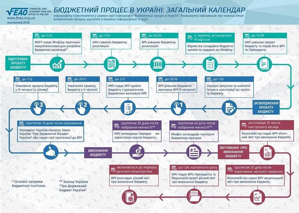 Як виглядає календар ідеального бюджетного процесу