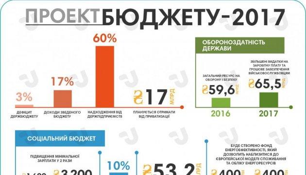 Проект бюджету-2017. Основні показники. Інфографіка