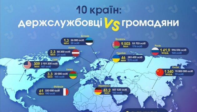 10 стран: госслужащие vs граждане. Инфографика