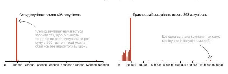За даними системи ProZorro