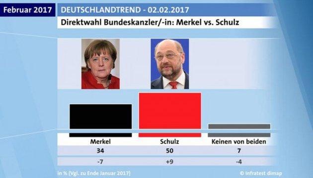 Шульц значительно опередил Меркель в популярности среди населения