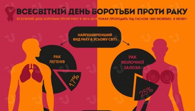 Всесвітній день боротьби проти раку. Інфографіка