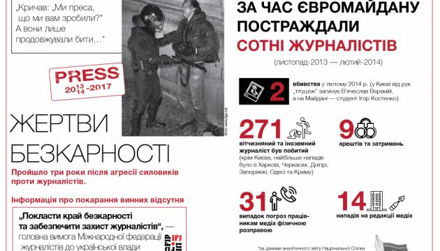 Преступления против Майдана: сотни пострадавших журналистов и ни одного виновного
