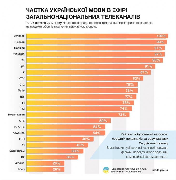 Частка української мови в ефірі загальнонаціональних телеканалів (12-27 лютого 2017 року)