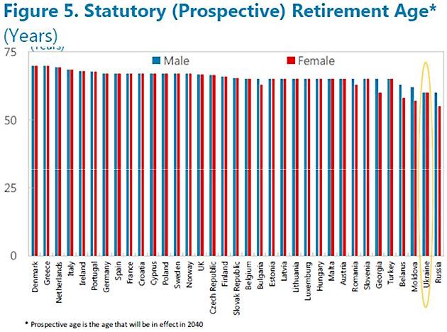 Рис. 5. Встановлений законом (майбутній) пенсійний вік (років)