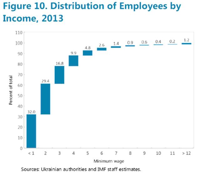 Розподіл працівників за рівнем доходу, 2013 р.