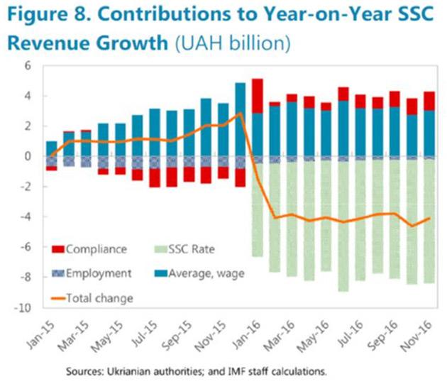 Фактори, що впливають на темпи (рік до року) зростання ЄСВ