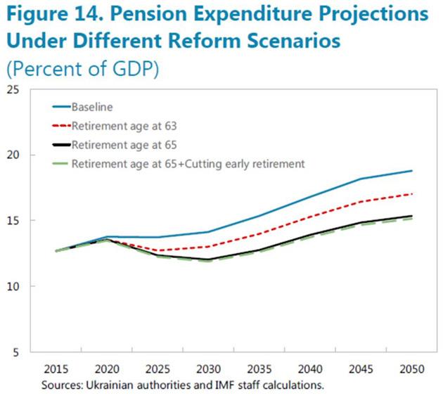 Прогноз пенсійних видатків за різними сценаріями реформи