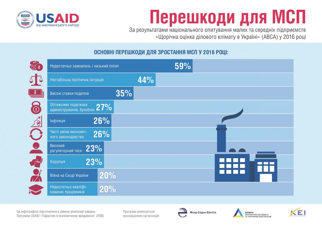 Дані: USAID