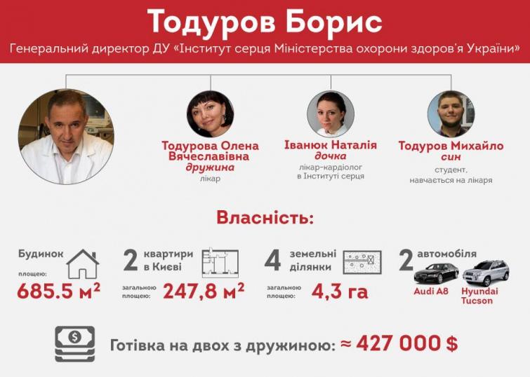 Один з ключових критиків реформи – Борис Тодуров, лише в готівці разом з дружиною задекларував близько 427 тис. доларів, а також будинок, площею 685.5 кв.м. Для збільшення натисніть на світлину