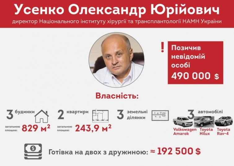 Директор Інституту хірургії трансплантології НАМН України ім. Шалімова Олександр Усенко задекларував, що позичив невідомій особі майже півмільйона доларів.