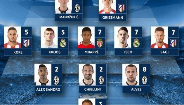 УЄФА назвав символічну збірну повторних матчів 1/2 фіналу ЛЧ