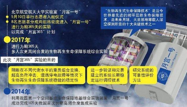 Китайці вчаться жити на Місяці