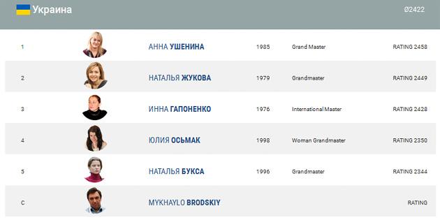 Українські шахістки— серед лідерів командного чемпіонату світу