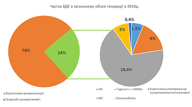 Джерело: RENEWABLES 2017 GLOBAL STATUS REPORT