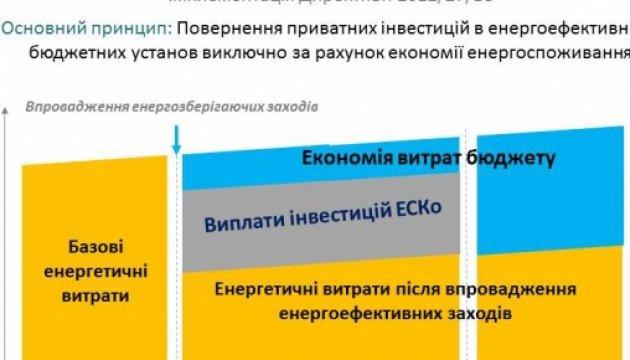 Понад 7 тисяч бюджетних установ потребують термомодернізації - Савчук