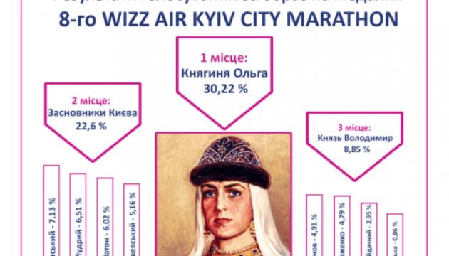 На медалях Київського марафону буде зображена княгиня Ольга