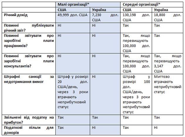 *Бюджети малих та середніх організацій в США та Україні зважені залежно від ВВП цих країн.