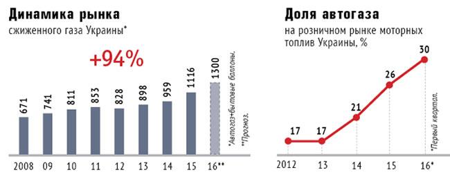 За даними oilnews.com.ua