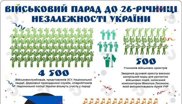 Військовий парад до 26-ої річниці Незалежності України. Інфографіка