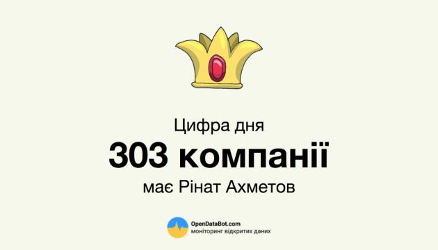 Le site Opendatabot a publié la liste des Ukrainiens qui possèdent le plus grand nombre d'entreprises