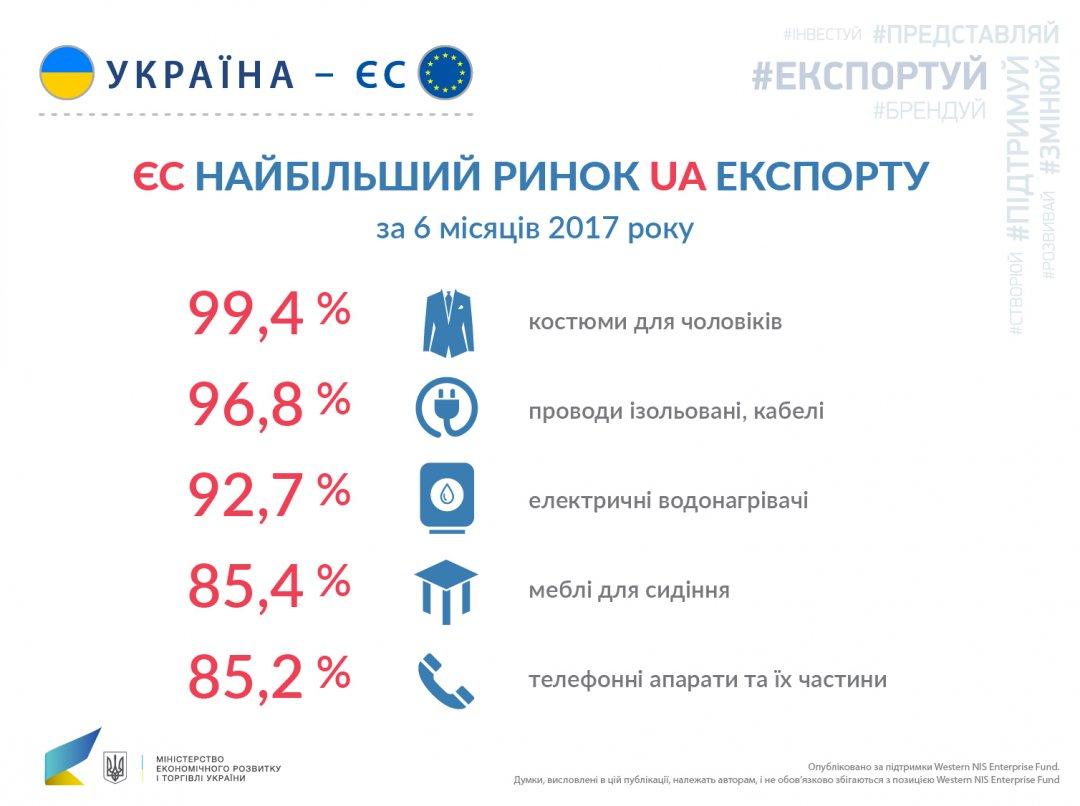 ВСША предлагают увеличить помощь для Украинского государства в следующем 2018г
