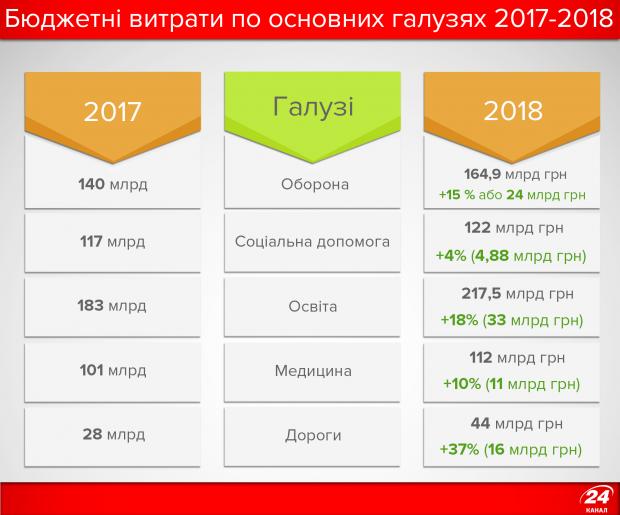 Бюджетні витрати по основних галузях 2017-2018 рр. // Фото: Канал 24