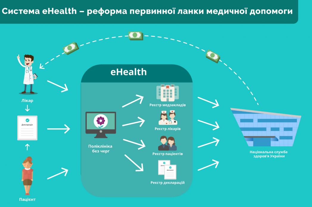 ВУкраїні запрацювала електронна система охорони здоров'я eHealth
