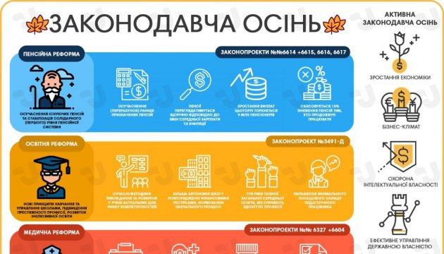 Законодавча осінь. Інфографіка