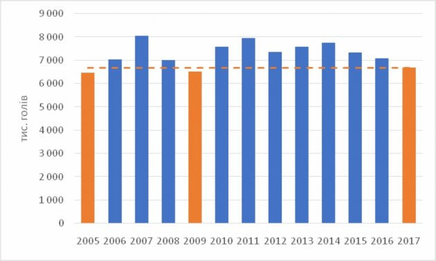 (Графік 1 і 2, за даними Держстат і info.shuvar.com)