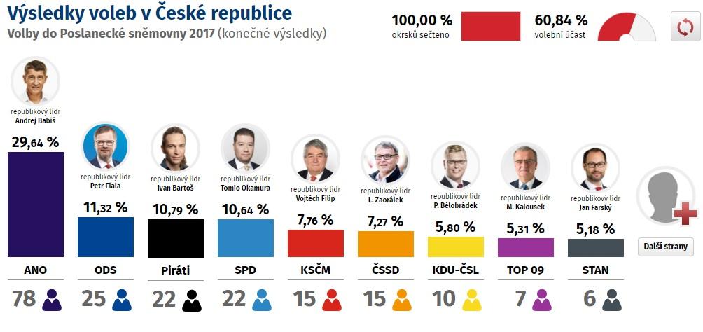 Результат голосування на виборах у Чехії після підрахунку 100% голосів виборців