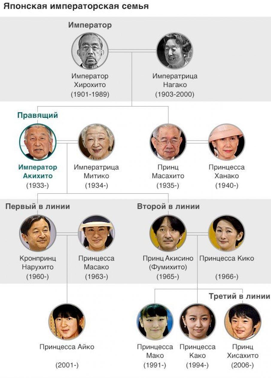 Японська імператорська сім'я // Джерело: BBC