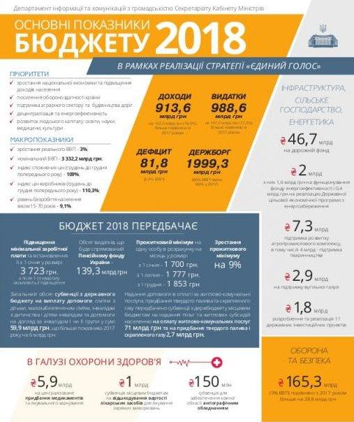 Основні показники бюджету 2018, ч. 1  // Джерело: Кабмін