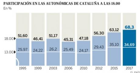 Явка навиборах вКаталонії б'є рекорди