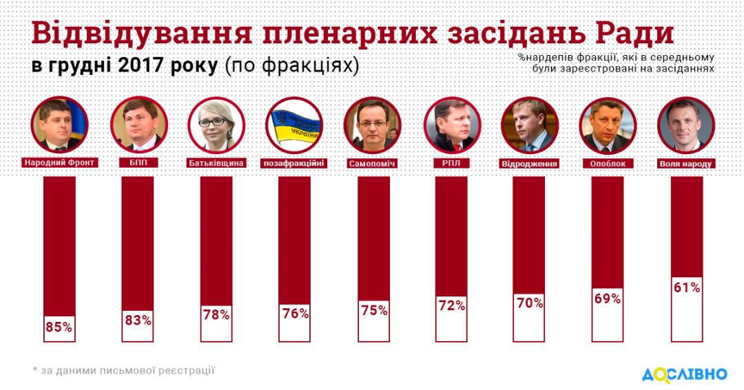 Предпраздничная Рада: Комитет избирателей посчитал прогулы