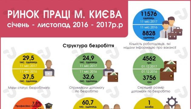 Рынок труда города Киева за январь - ноябрь 2016 - 2017 гг. Инфографика
