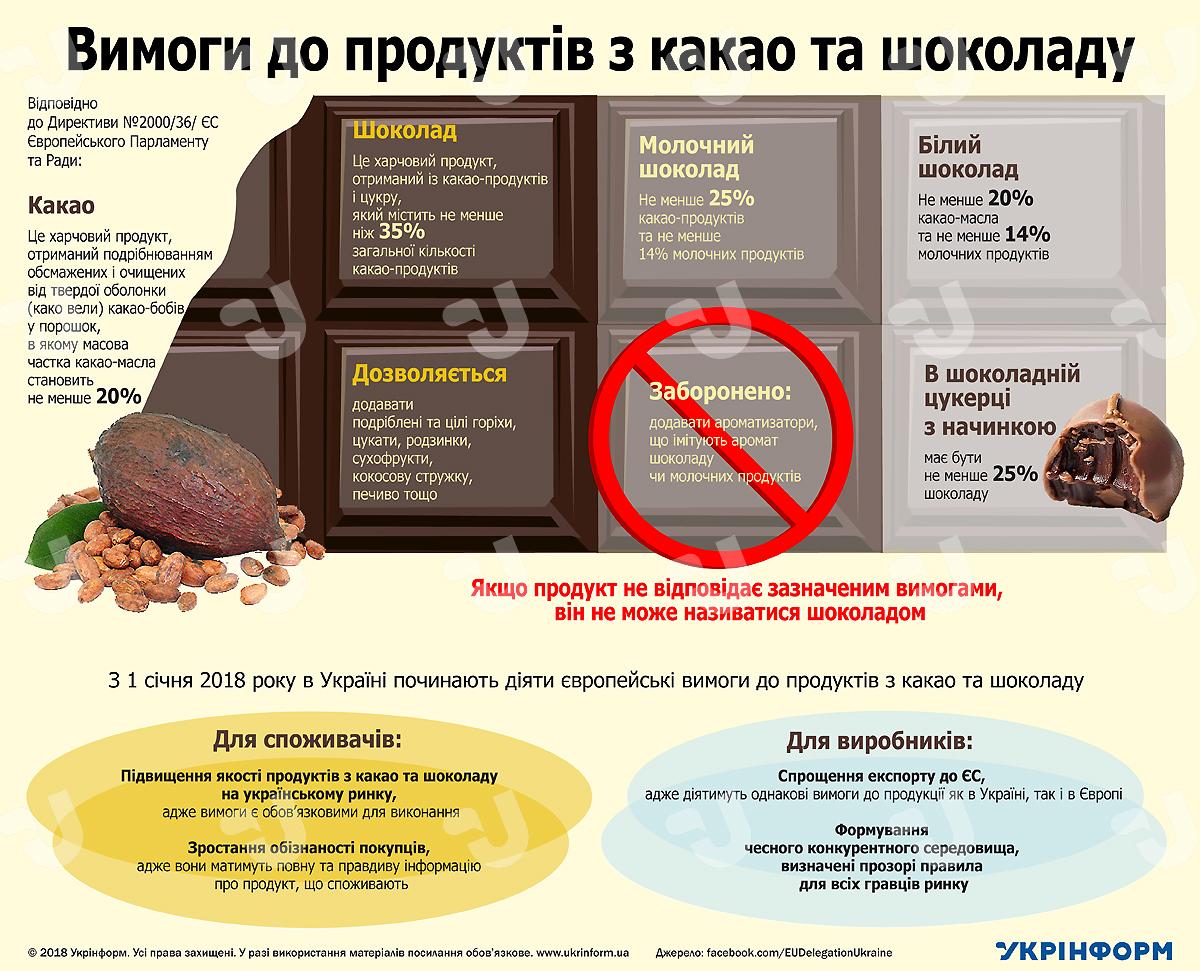 Лакомство по-новому: вУкраинском государстве ввели требованияЕС кшоколаду