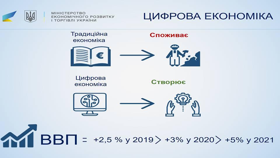 Цифровая экономика обеспечит дополнительные 5% кВВП Украины