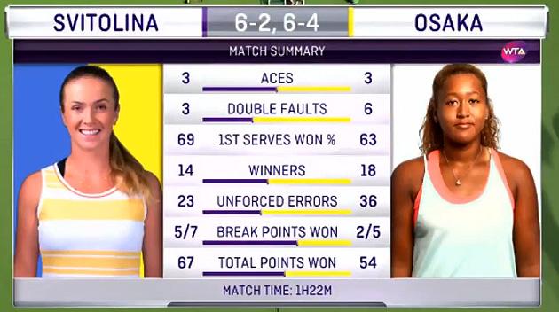 Касаткина проиграла Свитолиной вфинале турнира вДубае