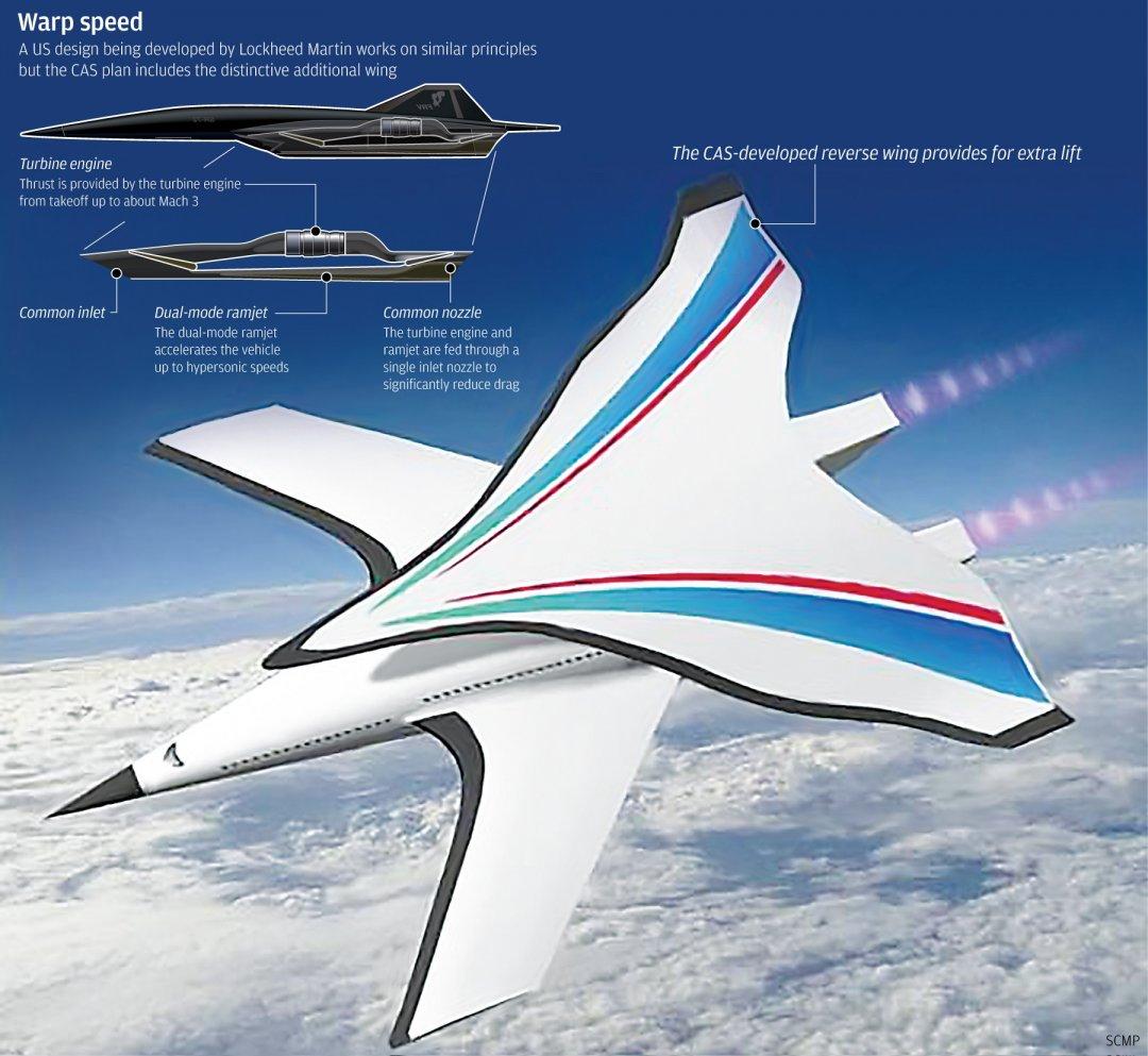 КНР представил концептуальный автомобиль гиперзвукового пассажирского лайнера