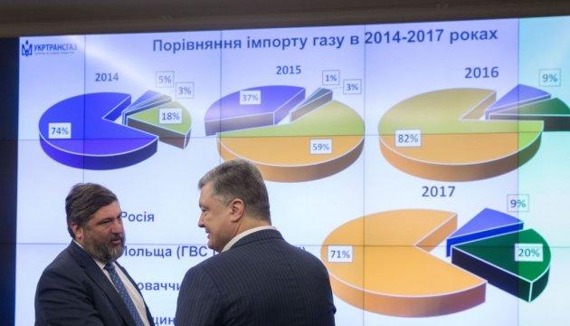 Poroshenko: Gazprom deberá compensar las pérdidas causadas por su gestión