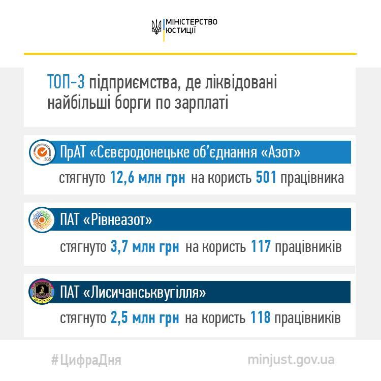 Минюст составил ТОП-3 крупнейших должников по зарплате - фото 2