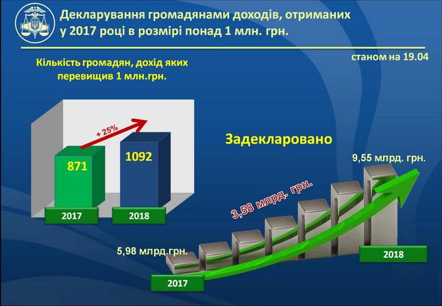 ВКиеве два конвертцентра отмыли свыше 410 млн грн