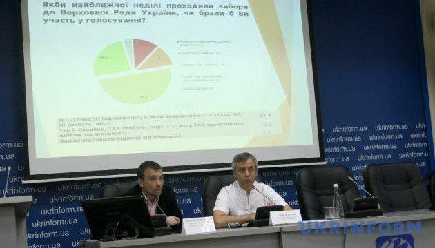 «Суспільно-політична ситуація в Україні». Результати дослідження