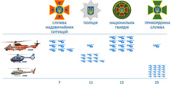 Рис. Плани закупівлі вертольотів Airbus для силових відомств