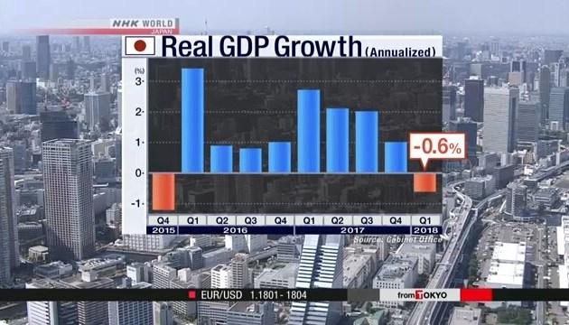 Японська економіка скоротилася вперше за останні 9 кварталів