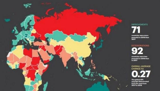 Украина покинула десятку самых опасных стран мира